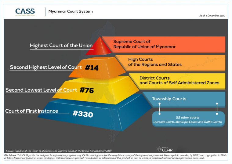 Infographic_V2_Myanmar Court System_Myanmar_CASS_Half-A4